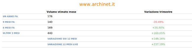 Incremento ranking www.archinet.it