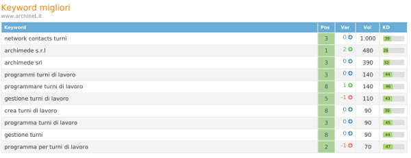 Ranking www.archinet.it