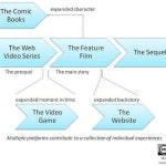 Cos'è il transmedia storytelling?