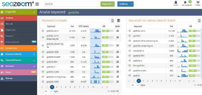 Come scegliere le keyword con Seozoom