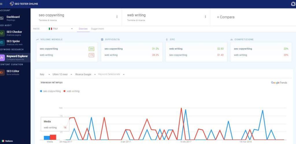 SEO Tester Online, suite di ottimizzazione SEO