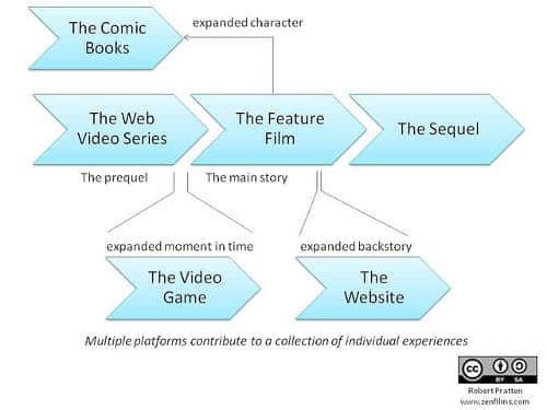 Guida al transmedia storytelling