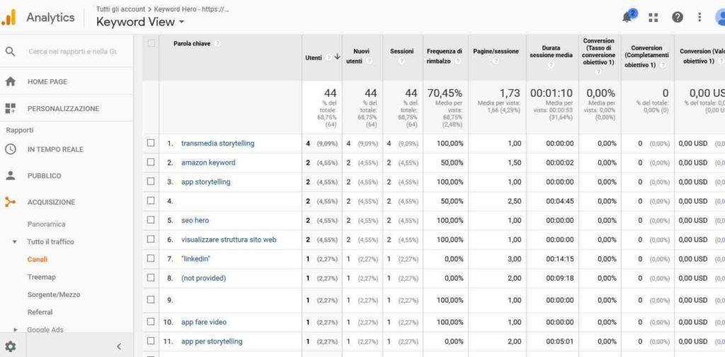 Come scoprire chiavi di ricerca not provided di Google Analytics