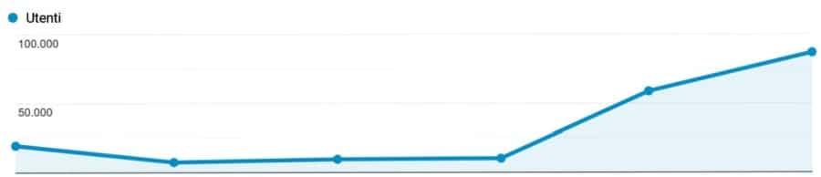 Caso studio posizionamento seo Google Analytics