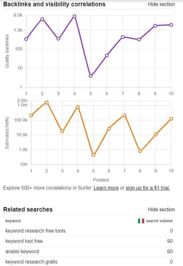 Volumi di ricerca di Keyword Correlate con Keyword Surfer