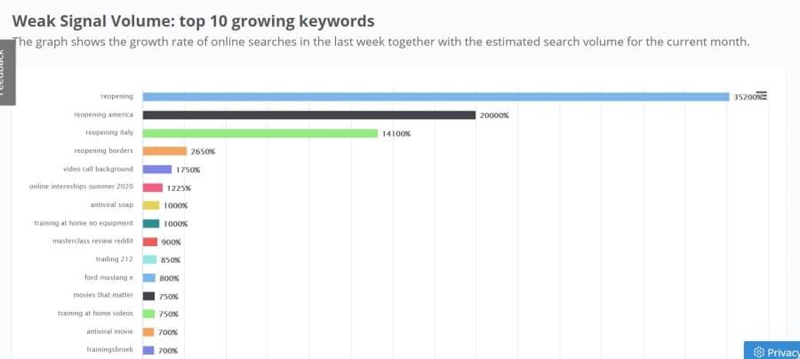 SEONanny - Trend emergenti Keyword