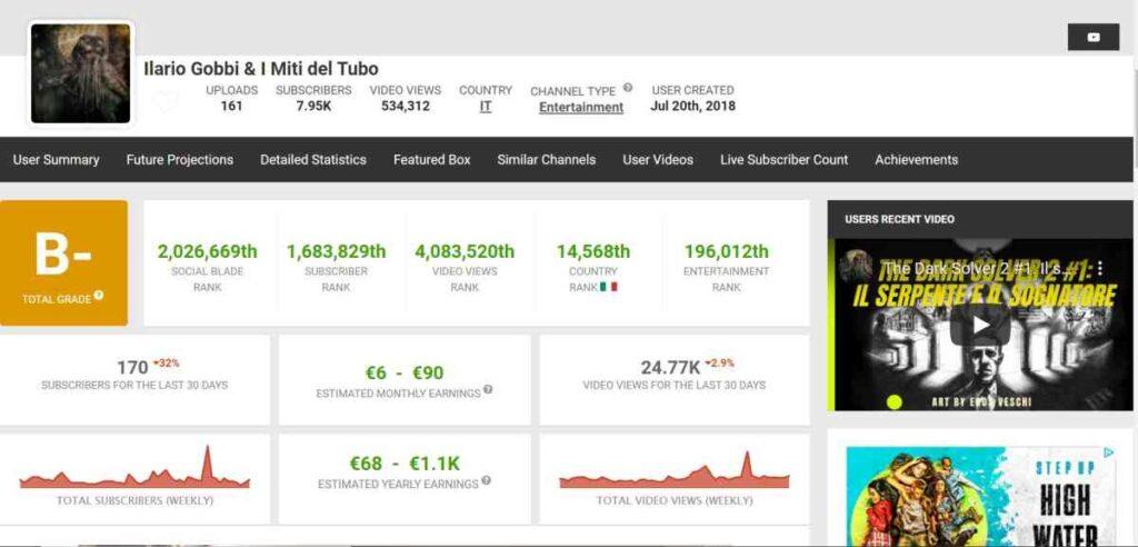 SocialBlade - Analizzare visibilità canale Youtube