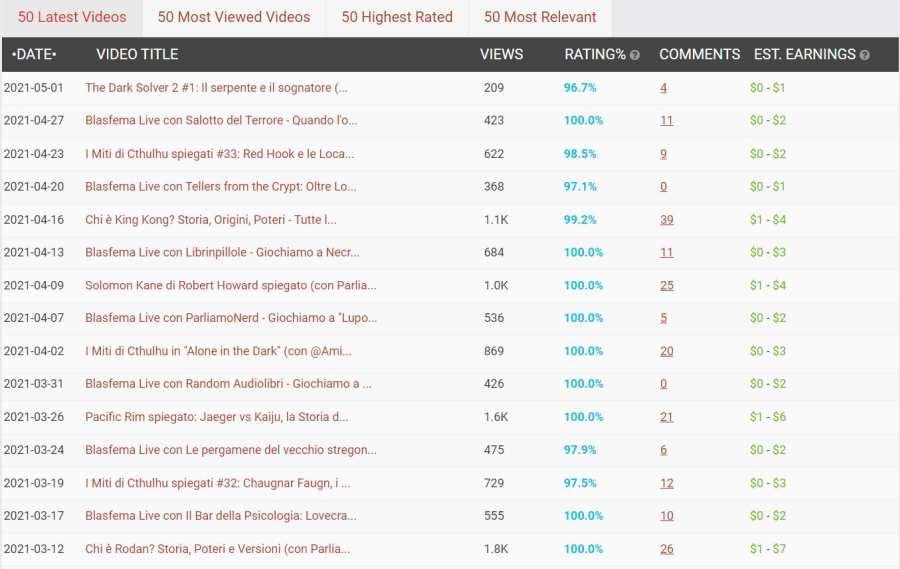 SocialBlade - Analisi dei video nel dettaglio