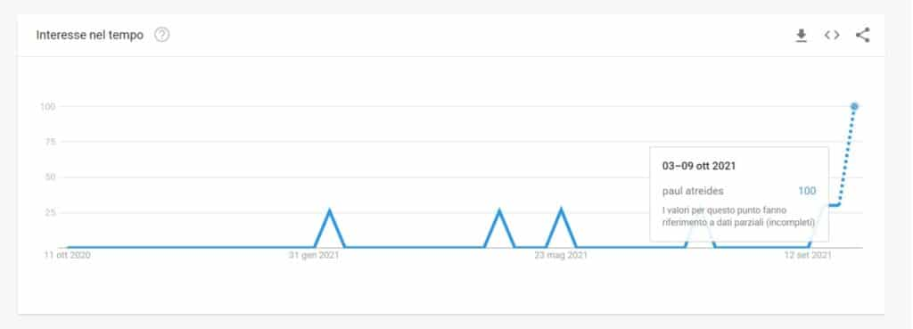 Picchi di interesse in Google Trends